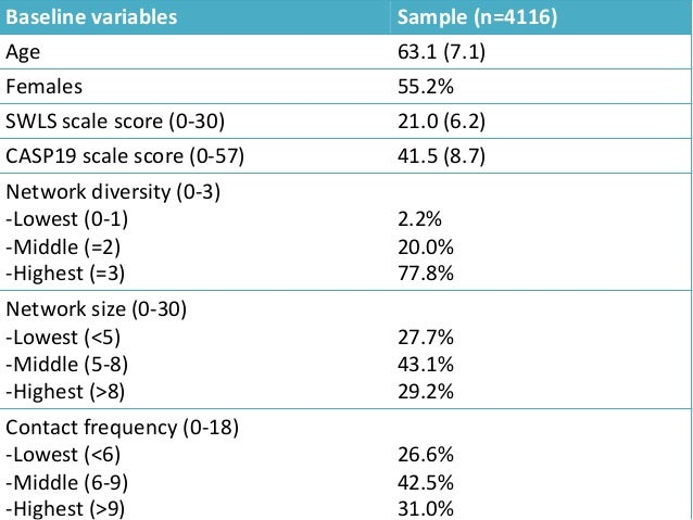 Social network characteristics Life satisfaction Quality of life Network diversity -Lowest -Middle -Highest Baseline 20.1 ...