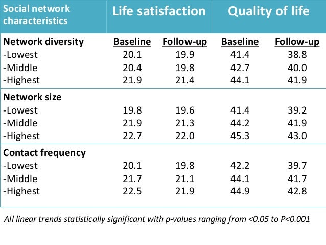 Social network characteristics Life satisfaction Quality of life B 95% CI B 95% CI Network diversity -Lowest -Middle -High...