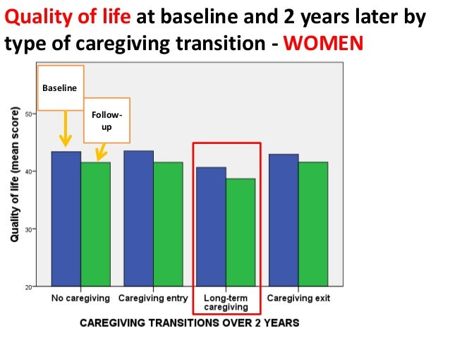 Depression at baseline and 2 years later by type of caregiving transition - WOMEN Baseline Follow- up