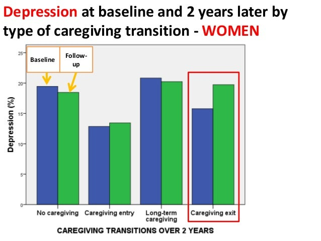 Summary of findings & conclusions • Among older women, long-term caregiving may steadily erode quality of life and increas...