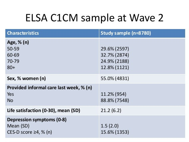 SWB by type of care relationship at Wave 2 Caregiving type N Life Satisfaction Mean (SD) CES-D Mean (SD) CES-D % ≥4 Non-ca...