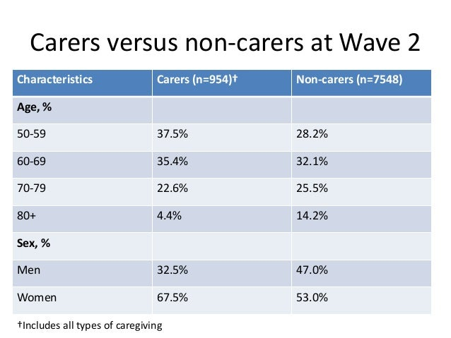 Characteristics† N Life Satisfaction Mean (SD) CES-D Mean (SD) CES-D % ≥4 Number of persons Non-carer 1 person >1 person 7...