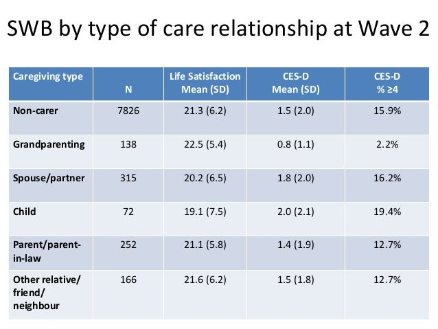 SWB and subjective appraisal of caregiving at Wave 2 Characteristics† N Life Satisfaction Mean (SD) CES-D Mean (SD) CES-D ...