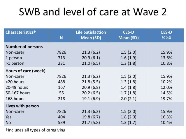 2-year changes in SWB by type of caregiving transition Characteristics† N W2 Life Satisfaction Mean (SD) W3 Life Satisfact...