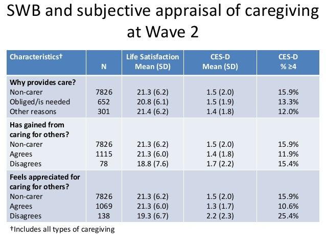 WOMEN Baseline characteristics No caregiving Caregiving entry Long term caregiving Caregiving exit Age 50-59 (ref.) 70-79 ...