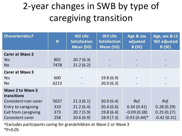 WOMEN - Caregiving transitions Quality of life Depression B 95% CI OR 95% CI -No Caregiving -Caregiving entry -Long term c...