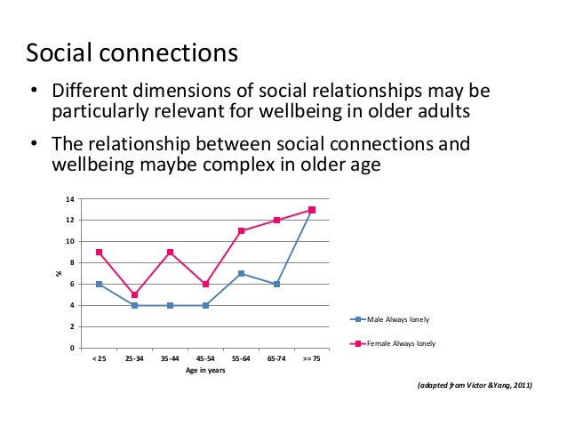 Social connections • Different dimensions of social relationships may be particularly relevant for wellbeing in older adul...