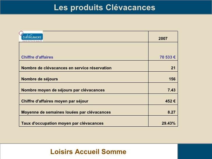 Les produits Clévacances   Loisirs Accueil Somme   29.43% Taux d'occupation moyen par clévacances 8.27 Moyenne de semaines...