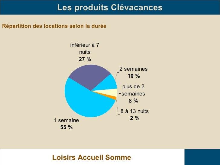 Répartition des locations selon la durée Les produits Clévacances Loisirs Accueil Somme