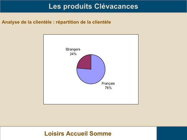 Analyse de la clientèle : répartition de la clientèle Les produits Clévacances Loisirs Accueil Somme