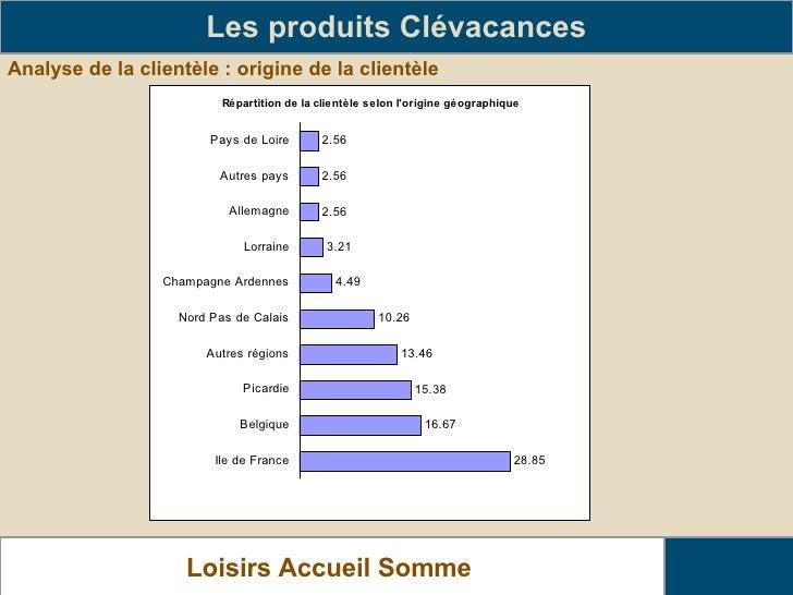 Analyse de la clientèle : origine de la clientèle Les produits Clévacances Loisirs Accueil Somme