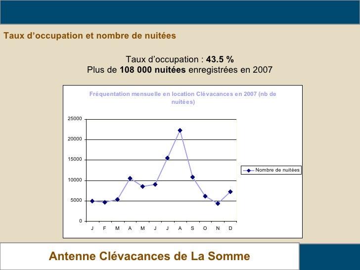 Taux d'occupation et nombre de nuitées   Analyse de fréquentation des locations Antenne Clévacances de La Somme Taux d'occ...