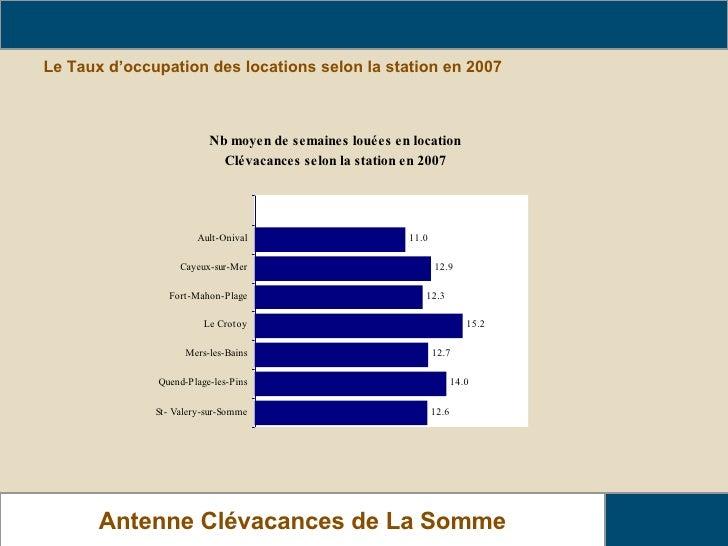 Le Taux d'occupation des locations selon la station en 2007 Analyse de fréquentation des locations  Antenne Clévacances de...