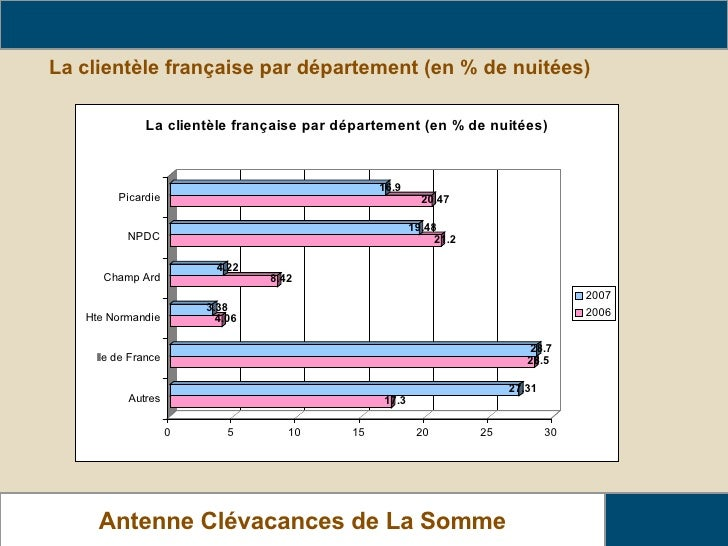 La clientèle française par département (en % de nuitées) Analyse de fréquentation des locations Antenne Clévacances de La ...