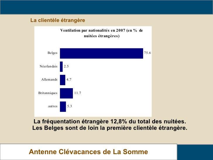 La clientèle étrangère Analyse de fréquentation des locations Antenne Clévacances de La Somme La fréquentation étrangère 1...