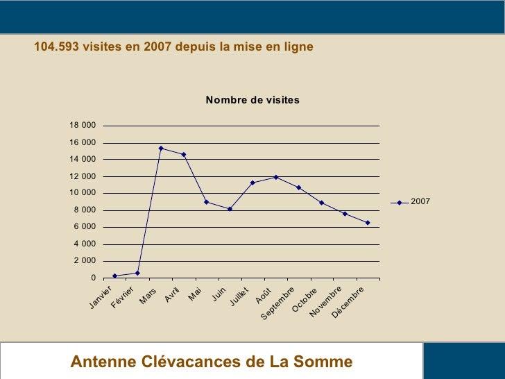 104.593 visites en 2007 depuis la mise en ligne Relais Gîtes de France de La Somme Antenne Clévacances de La Somme www.cle...