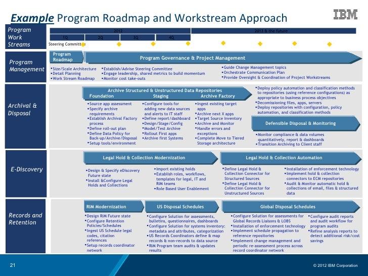 Powerpoint tom – Program Roadmap