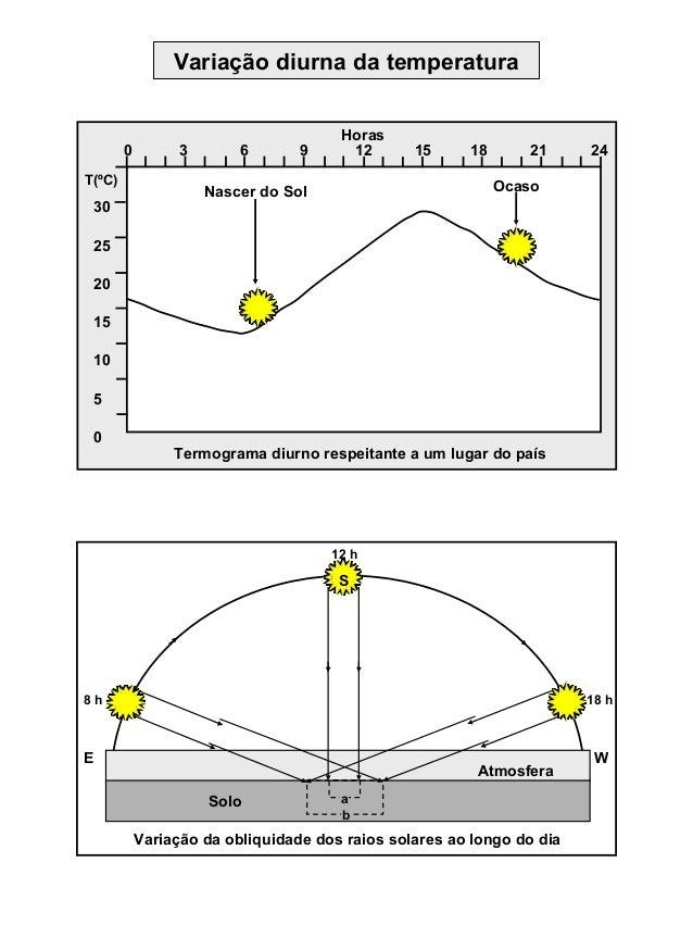 Variação diurna da temperatura Horas OcasoNascer do Sol 30 25 20 15 10 5 0 0 3 6 9 12 15 18 21 24 T(ºC) Termograma diurno ...