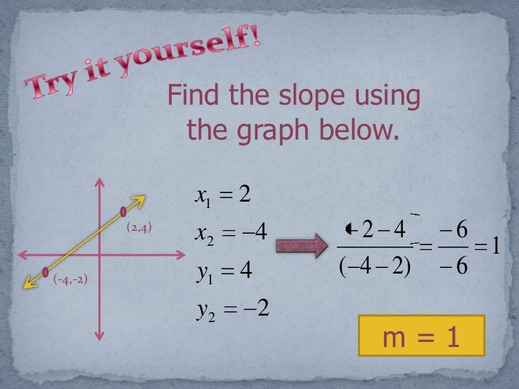 how to find slope using points