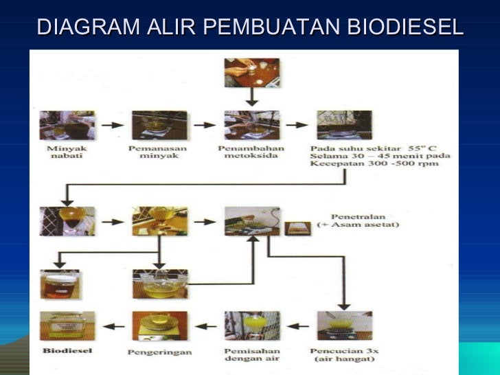 Power point biodiesel 10 diagram alir pembuatan biodiesel ccuart Image collections