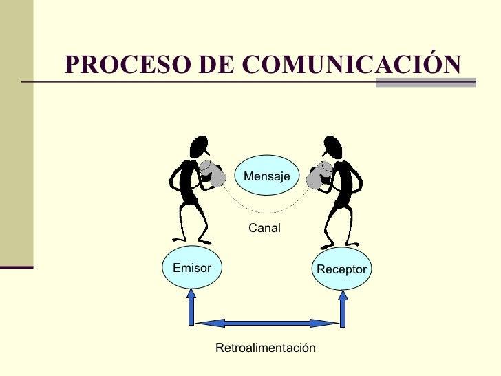 PROCESO DE COMUNICACIÓN Emisor Receptor Mensaje Canal Retroalimentación