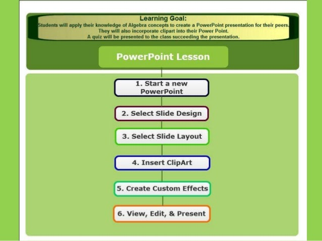 Power point concept map