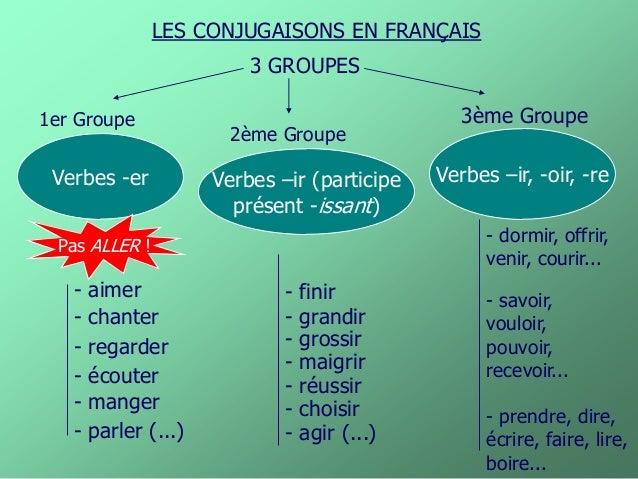 LES CONJUGAISONS EN FRANÇAIS 3 GROUPES Verbes -er 1er Groupe 2ème Groupe 3ème Groupe Verbes –ir (participe présent -issant...