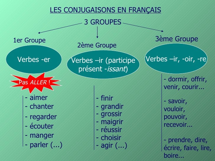 LES CONJUGAISONS EN FRANÇAIS                           3 GROUPES  1er Groupe                                        3ème G...