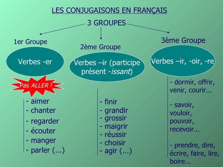 LES CONJUGAISONS EN FRANÇAIS   3 GROUPES Verbes -er 1er Groupe 2ème Groupe 3ème Groupe Verbes –ir (participe présent - iss...