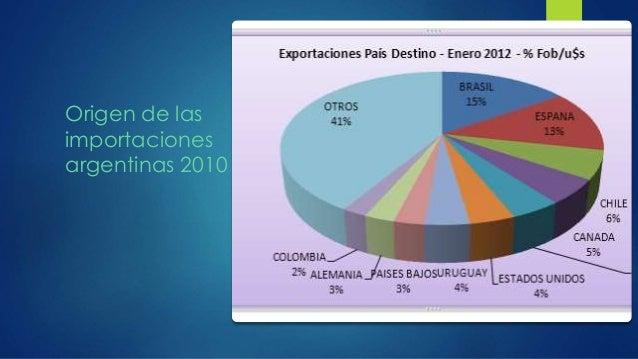 Origen de las importaciones argentinas 2010