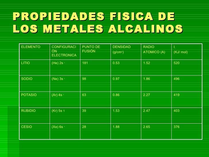Power point de metales alcalinos 3 propiedades fisica de los metales alcalinos urtaz Gallery