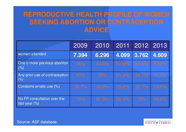REASONS FOR DISPARITIES BETWEEN LL.C ACCEPTANCE AND EFFECTIVE USE • Organizational separation between abortion clinics and...