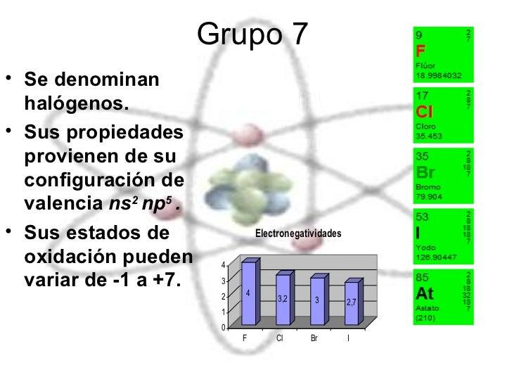 Elementos representativo grupo 7 urtaz Gallery