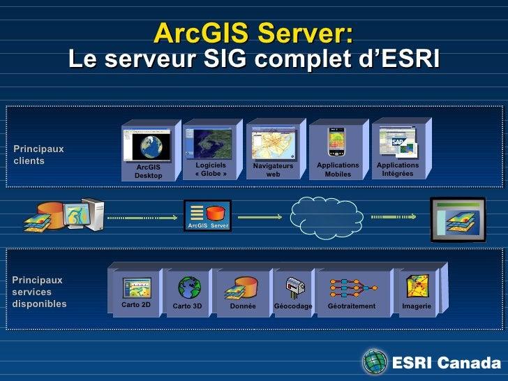 ArcGIS Server: Le serveur SIG complet d'ESRI Carto 2D Carto 3D Donnée Géocodage Géotraitement Imagerie Principaux services...