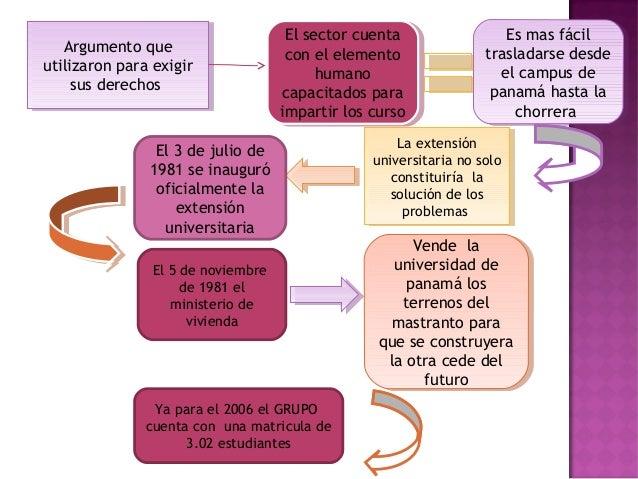 Responsabilidad Social UniversitariaEsQue contemplaComoEn laun enfoque degerencia ética einteligente de laUniversidadtanto...