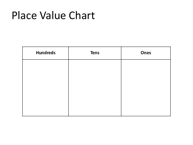 Nd Grade Math Place Value Disk Model