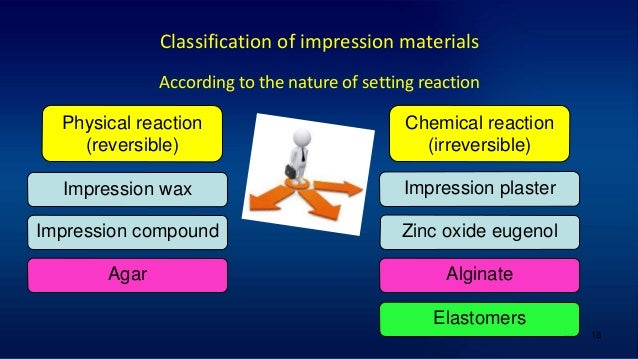 18 Classification of impression materials According to the nature of setting reaction Physical reaction (reversible) Impre...