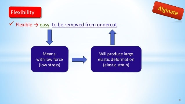  Flexible → easy to be removed from undercut 90 Flexibility Means: with low force (low stress) Will produce large elastic...