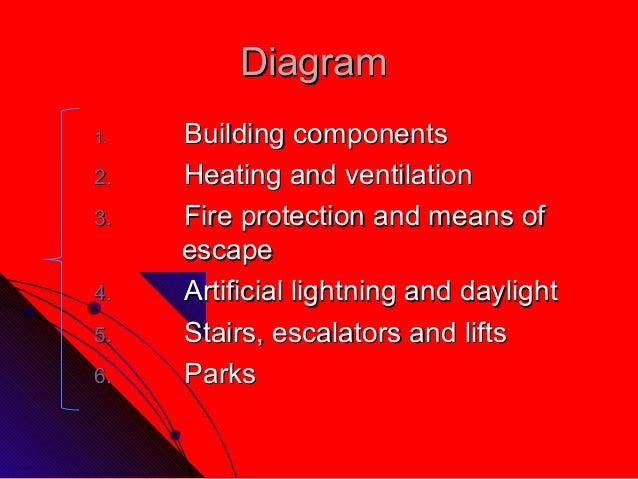 DiagramDiagram1.1. Building componentsBuilding components2.2. Heating and ventilationHeating and ventilation3.3. Fire prot...