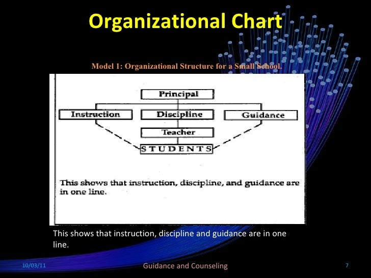 Organization And Administration In Guidance