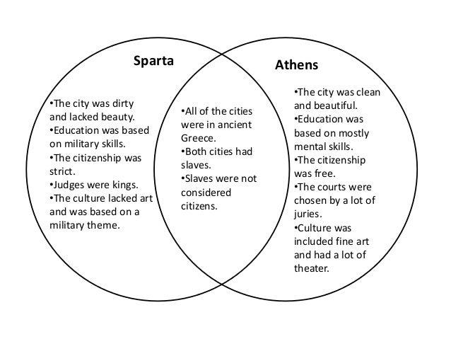 Athens Vs Sparta Comparison Chart Erkalnathandedecker
