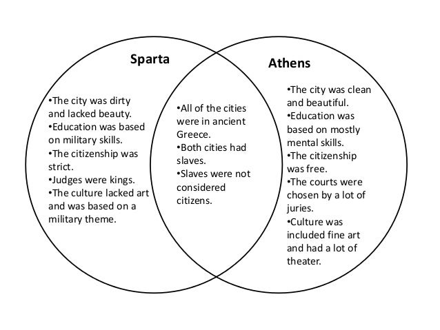 athens vs sparta comparison essay Sparta vs athens directions:'below below/is/anoutline/youcanuse/tohelpyouwrite/your/essay / 'how'briefly'do'athens'and'sparta'compare.