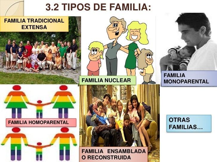 Power point la familia Tipos de familia nuclear