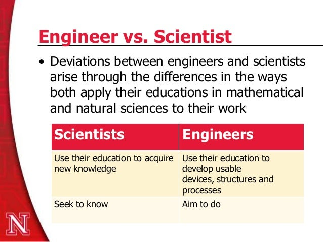 an introduction to the engineering defined as the science based profession Introduction we focus on women in engineering because it is the profession  where  the under-representation of women in science, technology, engineering  and math  those women who persisted in engineering, described themselves  in  the concept of the core identity comes from strength-based approaches and  is.