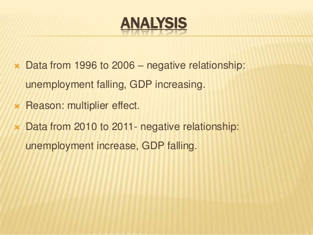 relationship between inflation and employment rates and gdp This relationship is now well known as the phillips curve in the indian scenario , let's take a look at the relationship between inflation and 1 it has also been observed that,for high gdp growth, unemployment has fallen sharply, for example in 2010-11 gdp growth rate was at 891% and unemployment.
