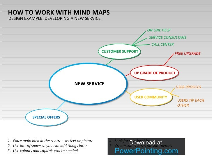 Mind Mapping Ppt Powerpoint Mind Map Mind Mapping Ppt