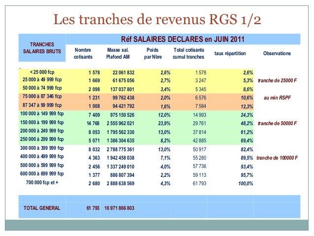 Les tranches de revenus RGS 1/2                                                     Réf SALAIRES DECLARES en JUIN 2011    ...