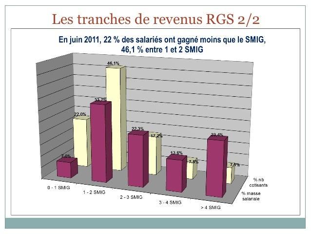 Les tranches de revenus RGS 2/2
