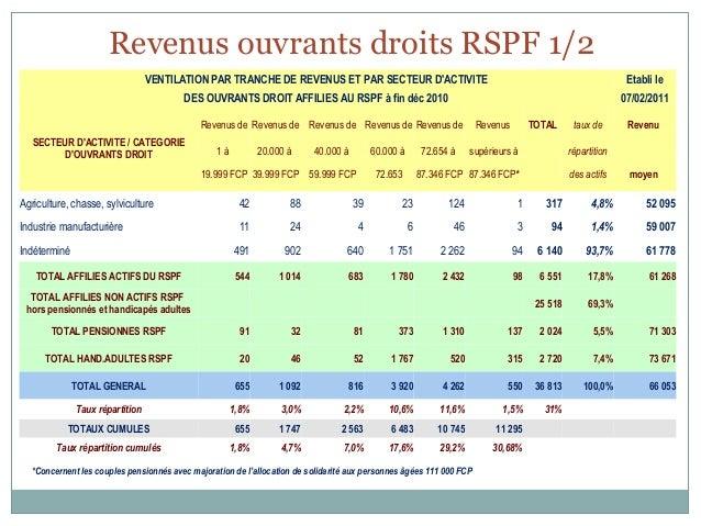 Revenus ouvrants droits RSPF 1/2                                 VENTILATION PAR TRANCHE DE REVENUS ET PAR SECTEUR DACTIVI...