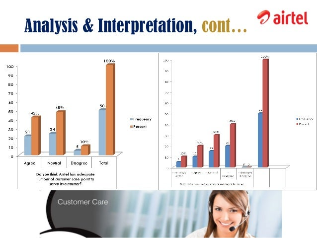 Airtel Customer satisfaction